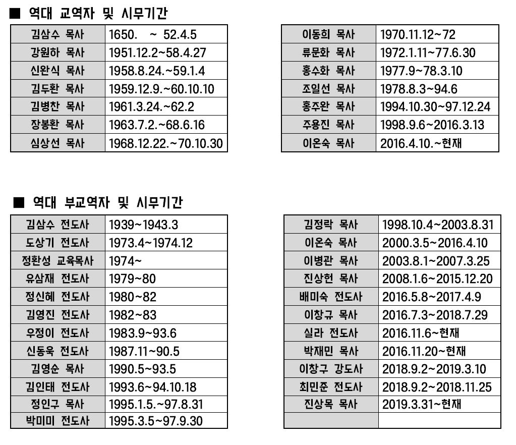 ■ 역대 교역자 및 시무기간001.png